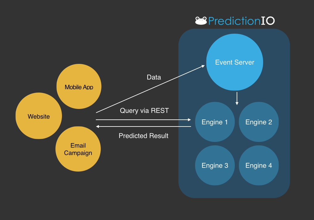 PredictionIO Overview